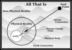 All That is #3 for Soul Energy Dynamics