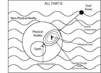 Human form connects with the Akashic Records through the Earth Connection and the Divine Connection